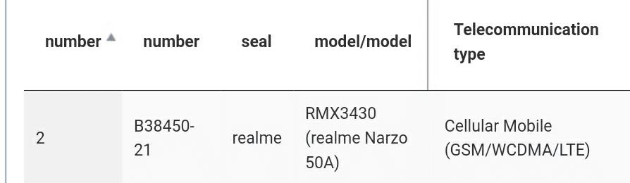 Линейка Realme Narzo 30 будет заменена серией Realme Narzo 50