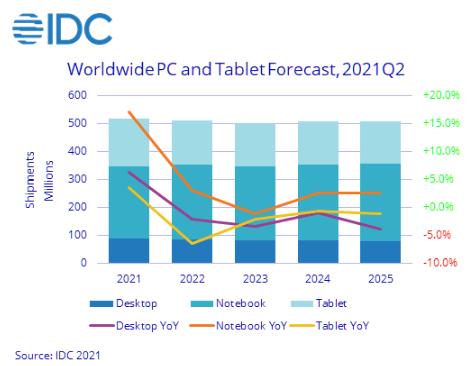 К 2023 году поставки ПК вырастут до полумиллиарда единиц