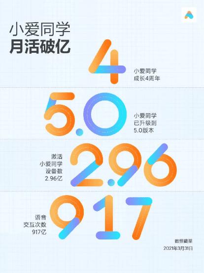 Xiaomi Xiao AI регистрирует более 100 миллионов активных пользователей ежемесячно