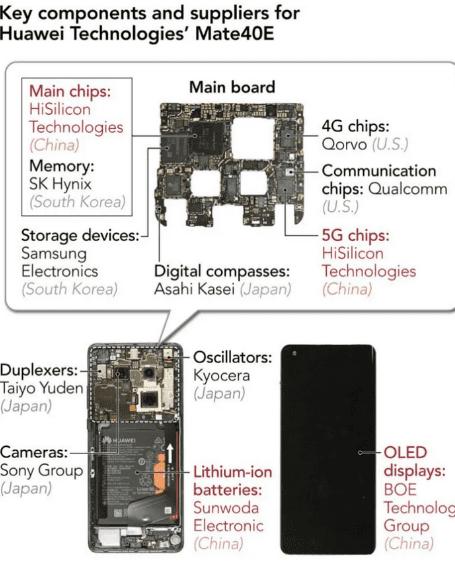 Huawei удваивает использование китайских компонентов в своих новых смартфонах