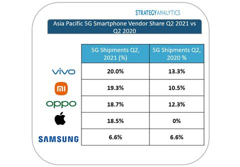 Vivo лидирует по поставкам смартфонов 5G на рынке Азиатско-Тихоокеанского региона