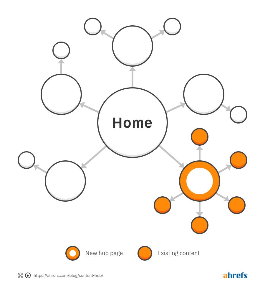 Как создать концентраторы контента — Content Hub (руководство + примеры)