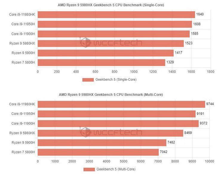 Мобильный флагманский процессор Ryzen 9 5980HX в тесте Geekbench не догнал Intel Core i9-11980HK