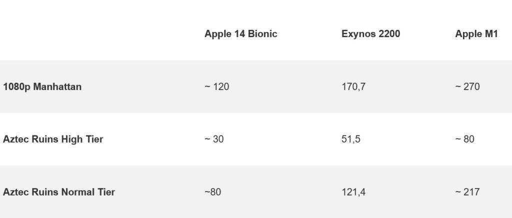 Процессоры Samsung Exynos 2200 и Apple M1 сравнили в тестах GFXBench 3.0