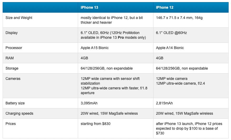 iPhone 13 VS iPhone 12: какие самые большие различия?