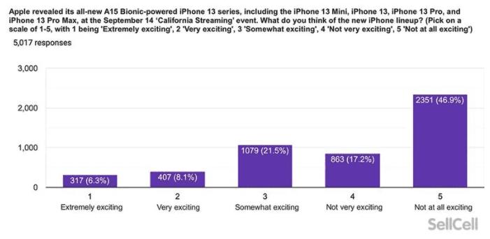 Опрос показывает, что пользователи Apple недовольны iPhone 13 и Apple Watch Series 7