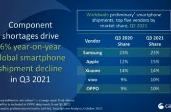 Дефицит полупроводников приводит к сокращению мирового рынка смартфонов на 6%