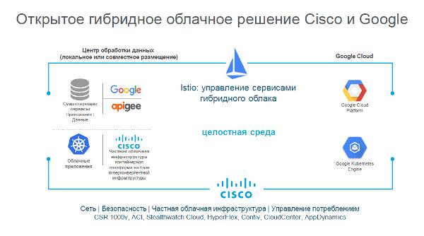 Cisco Google